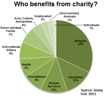 pie chart showing who benefits from charitable contributions