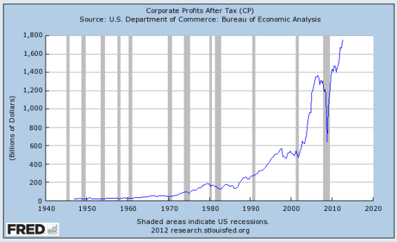 Chart showing increase in corporate profits