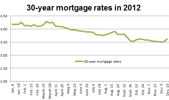 chart showing 2012 mortgage rates