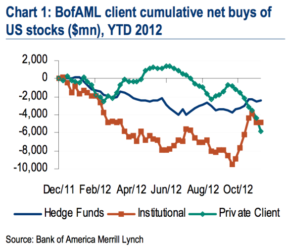 chart showing who is buying and selling stock