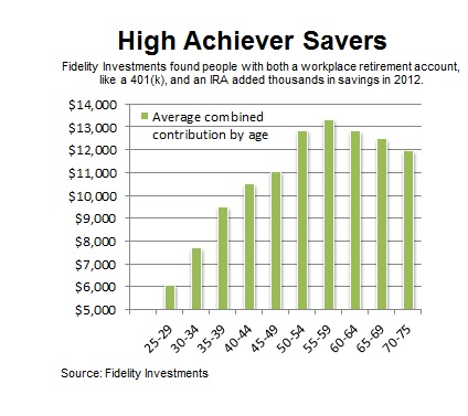 Chart showing combined 2012 contributions of people with both a 401(k) and an IRA.