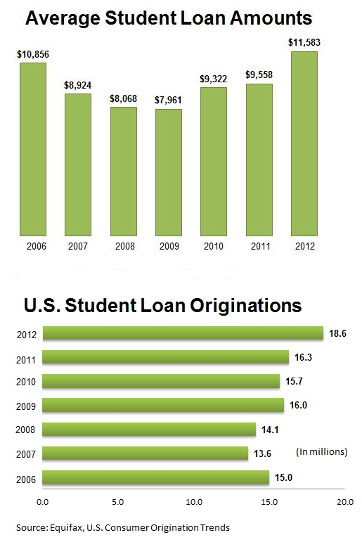 Chart showing the average cost and total number of student loans