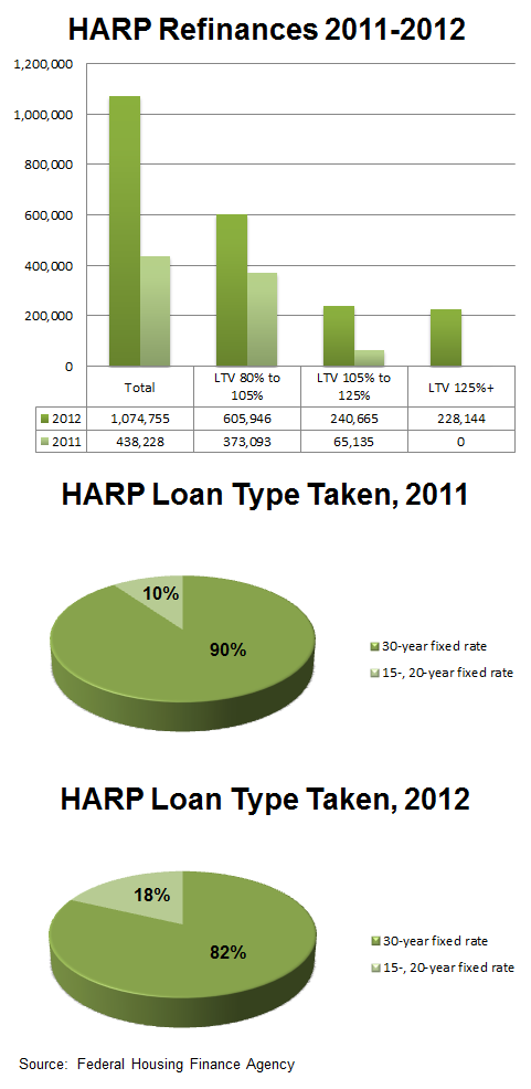Chart showing HARP Refinances for 2011-2012