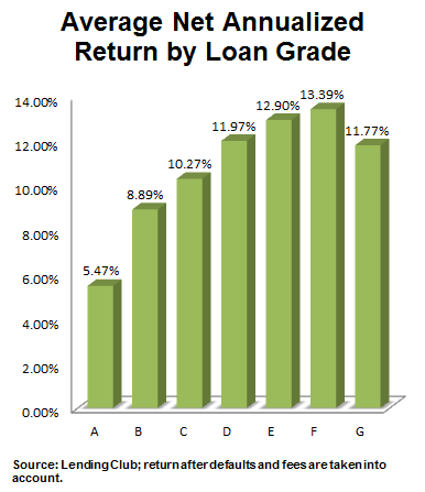 Chart showing the average net annualized return by loan grade