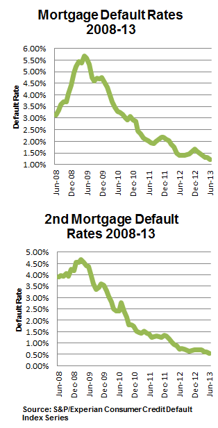 Chart showing mortgage and second mortgage default rates 2008-13