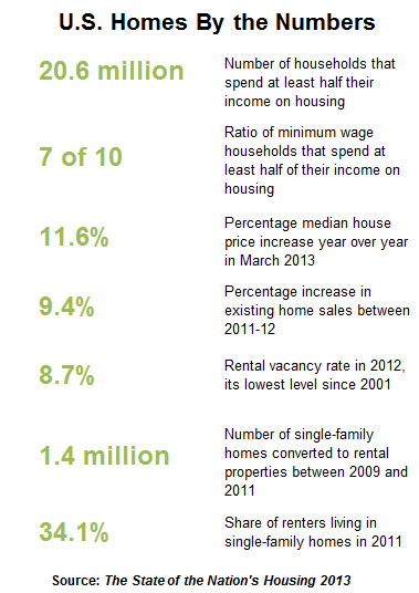 Chart showing housing and renting numbers