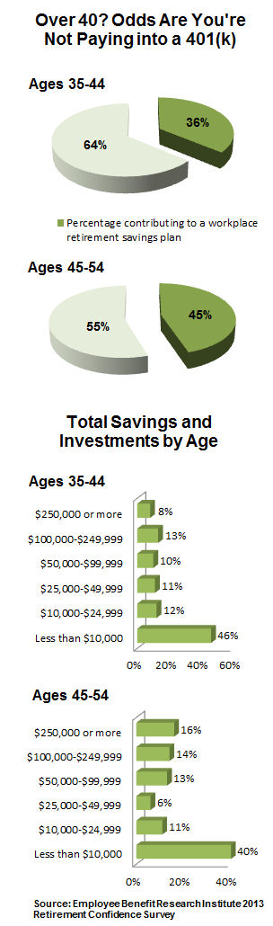 Chart showing how much Americans in their 40s have saved on average.