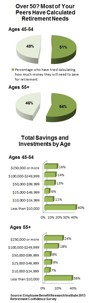 Chart showing how much the average person in their 50s has saved for retirement.