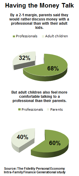Chart showing results of poll asking adults who they would rather discuss financial issues with.