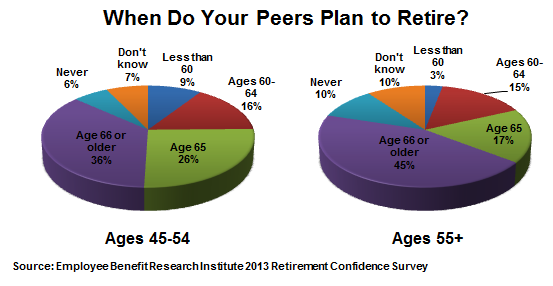 Chart showing retirement date expectations for people in their 50s