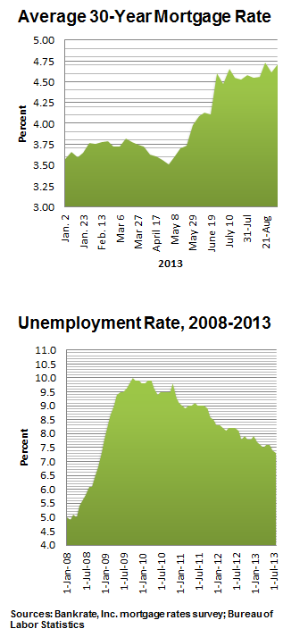 Two charts showing the state of mortgage rates and the unemployment rate over time.