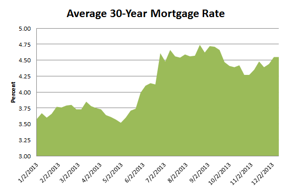 Average 30-Year Mortgage Rate 12.18