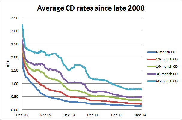 Average Cd Rates Since 2008