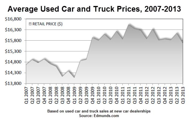 used_car_prices_2007_2013