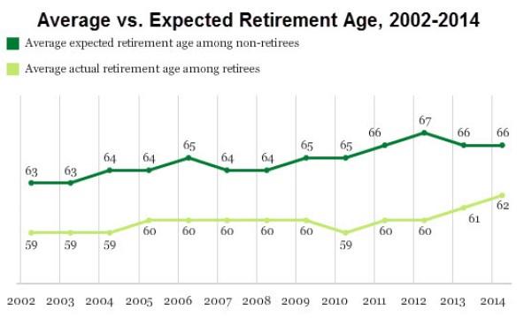 average_vs_expected_retirment_age_2014