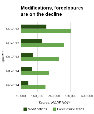 Modifications and foreclosures are on the decline